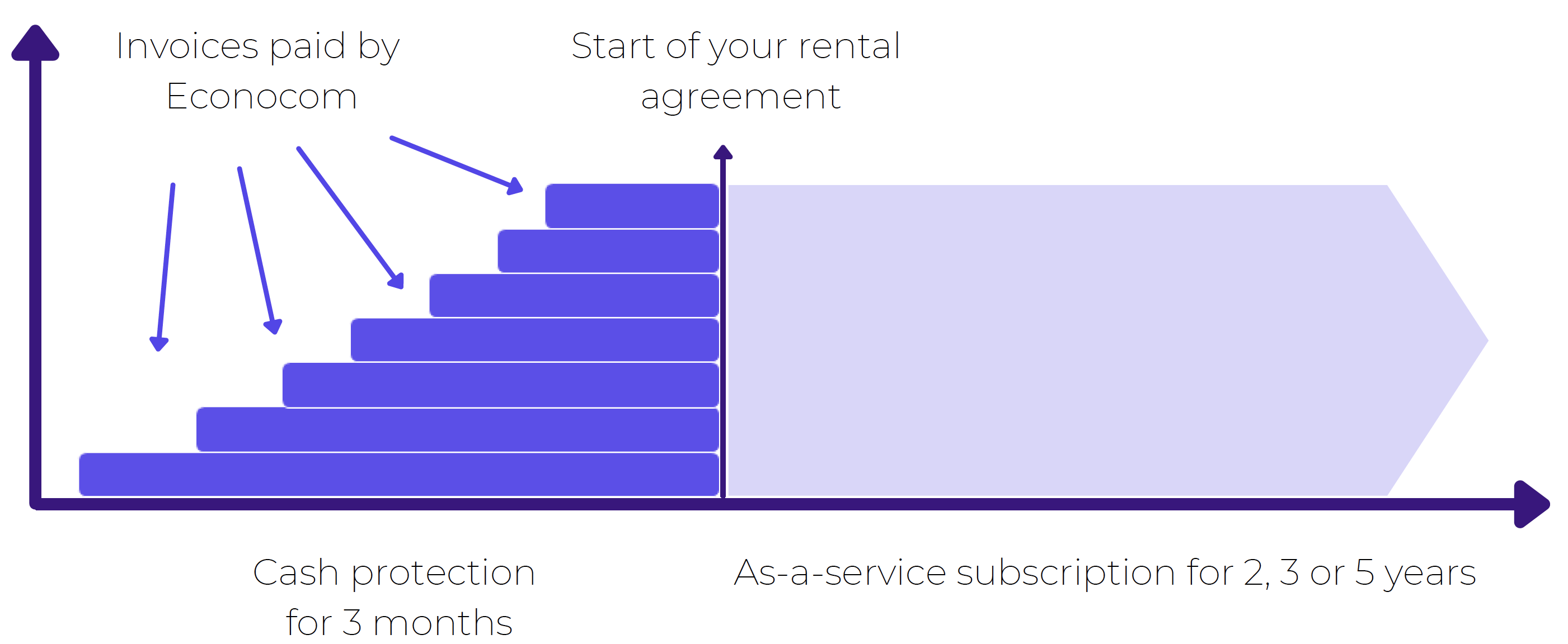 AS-A-SERVICE EXPLAINED