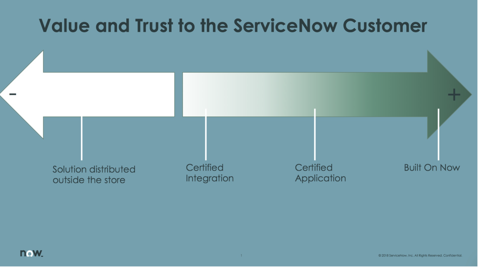 Value & Trust - ServiceNow Customer